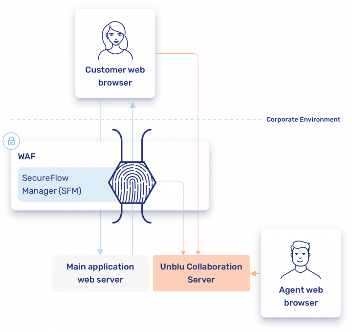 Integrating Unblu in your infrastructure without compromising the existing security setup