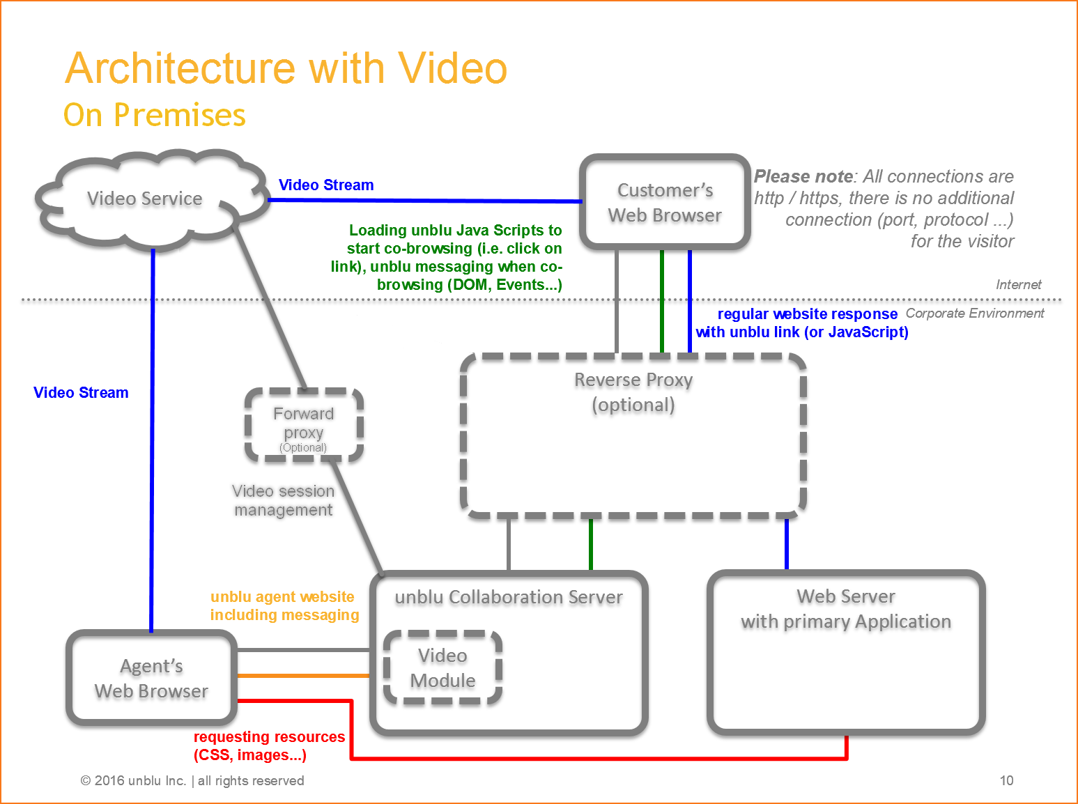 Defining the Appropriate Architecture · unblu docs latest